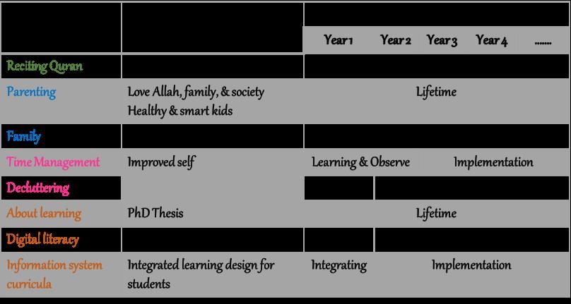 timeline-learning-iip